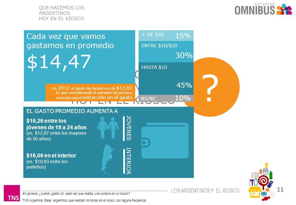 $14,47 QUE HACEMOS LOS ARGENTINOS HOY EN EL KIOSCO