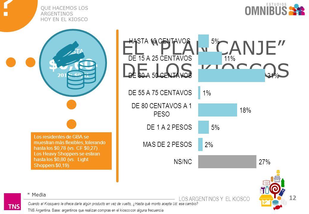 EL PLAN CANJE DE LOS KIOSCOS $0,60* HASTA a canjear el vuelto por