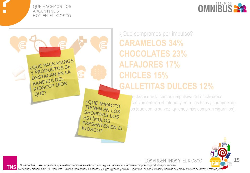 CARAMELOS 34% CHOCOLATES 23% ALFAJORES 17% CHICLES 15%