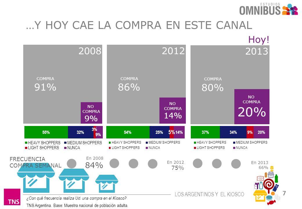 20% …Y HOY CAE LA COMPRA EN ESTE CANAL 91% 86% 80% Hoy! 2008 2012 2013