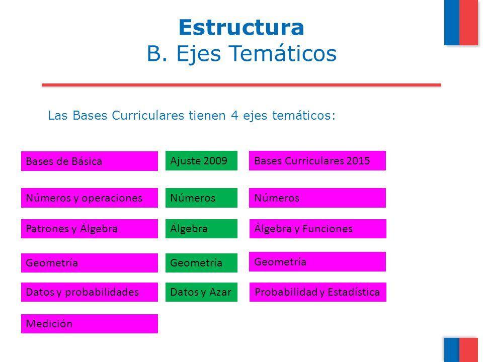 Estructura B. Ejes Temáticos
