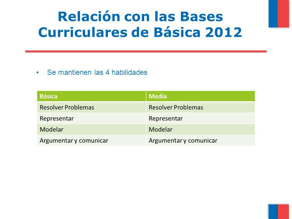 Relación con las Bases Curriculares de Básica 2012