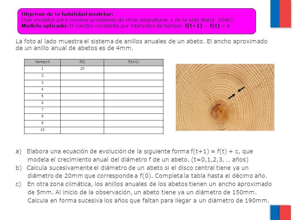 Objetivo de la habilidad modelar: Usar modelos para resolver problemas de otras asignaturas y de la vida diaria. (OAh) Modelo aplicado: El cambio constante por intervalos de tiempo: f(t+1) - f(t) = c