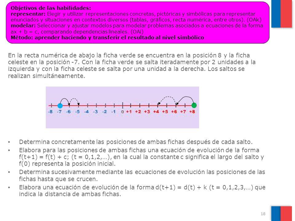 Objetivos de las habilidades: representar: Elegir y utilizar representaciones concretas, pictóricas y simbólicas para representar enunciados y situaciones en contextos diversos (tablas, gráficos, recta numérica, entre otros). (OAk) modelar: Seleccionar y ajustar modelos para modelar problemas asociados a ecuaciones de la forma ax + b = c, comparando dependencias lineales. (OAi) Método: aprender haciendo y transferir el resultado al nivel simbólico