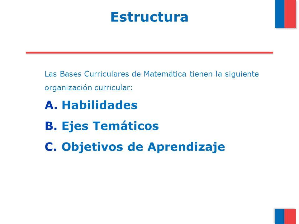 Estructura Habilidades Ejes Temáticos Objetivos de Aprendizaje