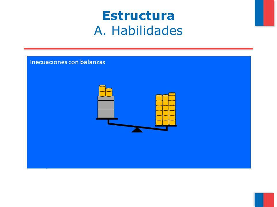 Estructura A. Habilidades Inecuaciones con balanzas Representar:
