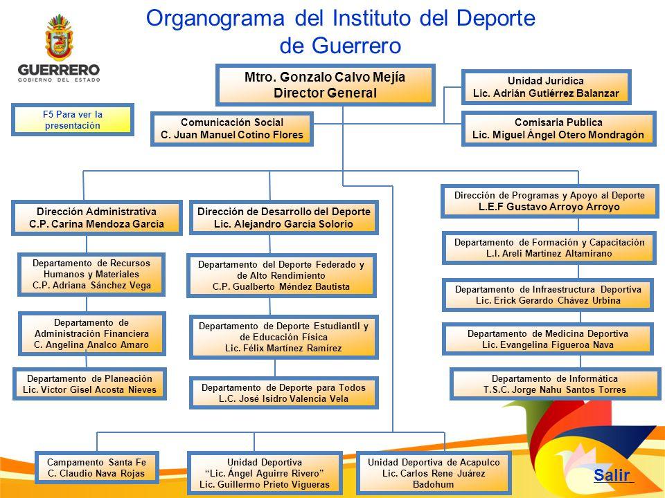 Organograma del Instituto del Deporte de Guerrero
