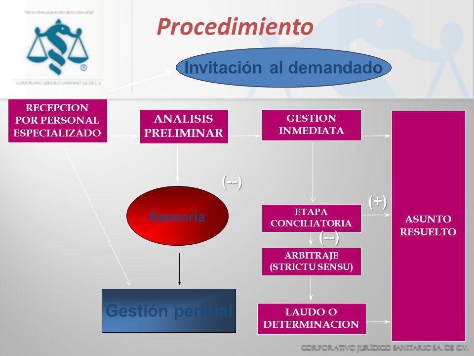 Procedimiento Invitación al demandado Gestión pericial (--) (+) (--)