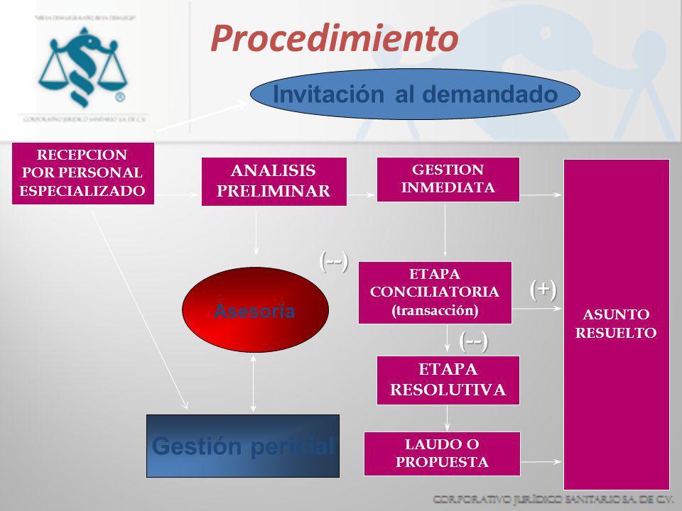 Invitación al demandado RECEPCION POR PERSONAL ESPECIALIZADO
