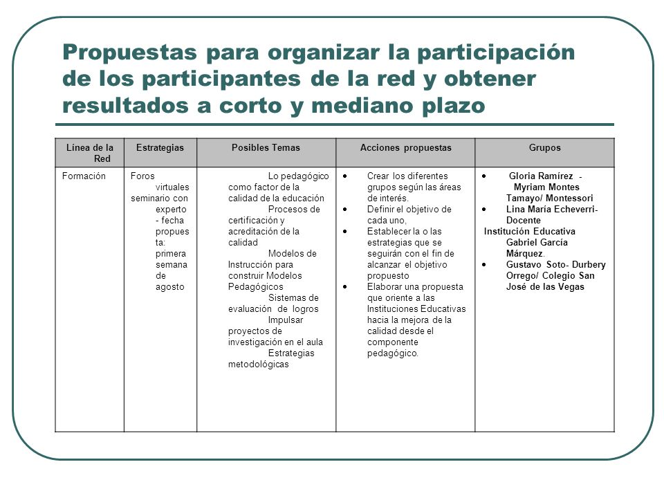 Propuestas para organizar la participación de los participantes de la red y obtener resultados a corto y mediano plazo
