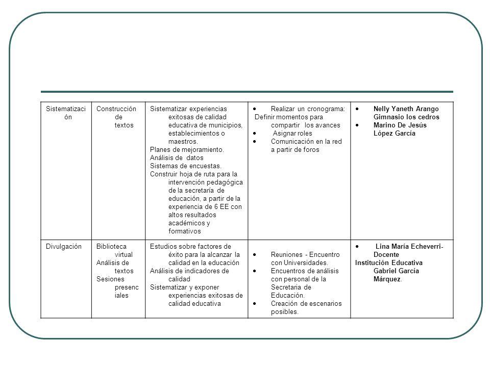 SistematizaciónConstrucción de textos. Sistematizar experiencias exitosas de calidad educativa de municipios, establecimientos o maestros.