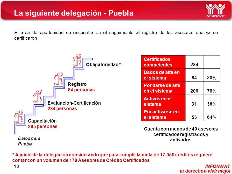 La siguiente delegación - Puebla