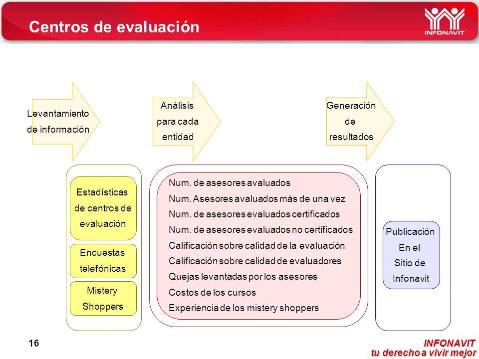 Centros de evaluación Levantamiento de información Análisis para cada