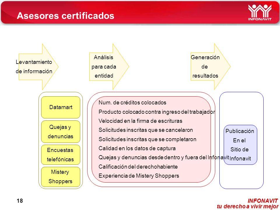 Asesores certificados