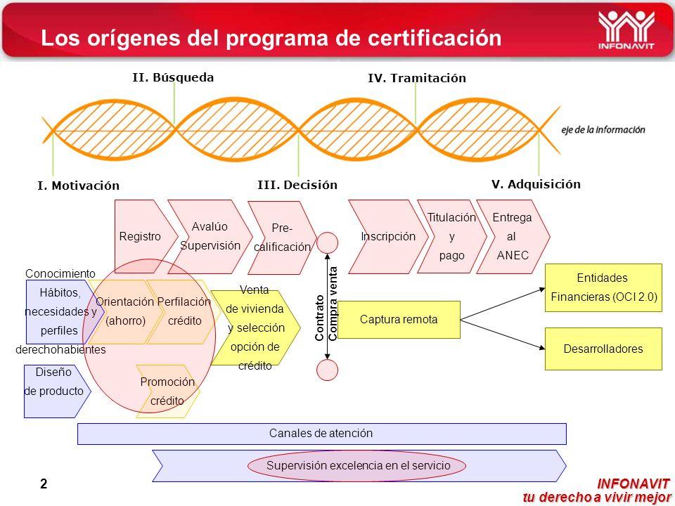 Los orígenes del programa de certificación
