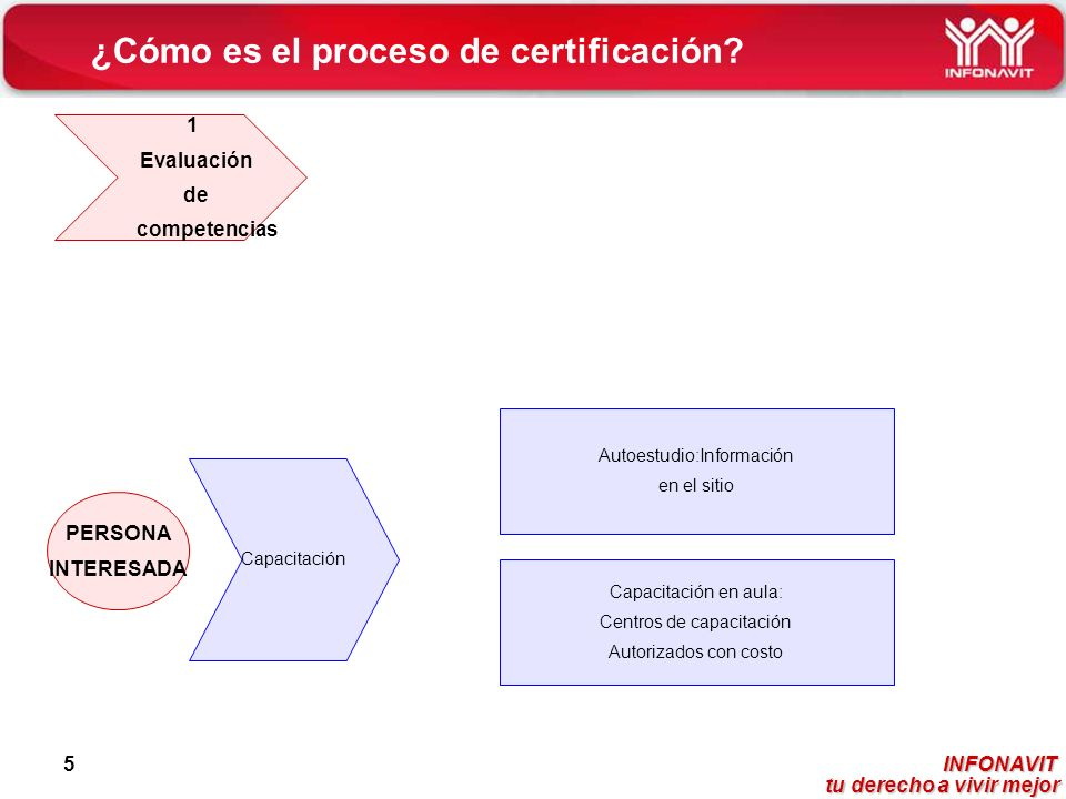 ¿Cómo es el proceso de certificación