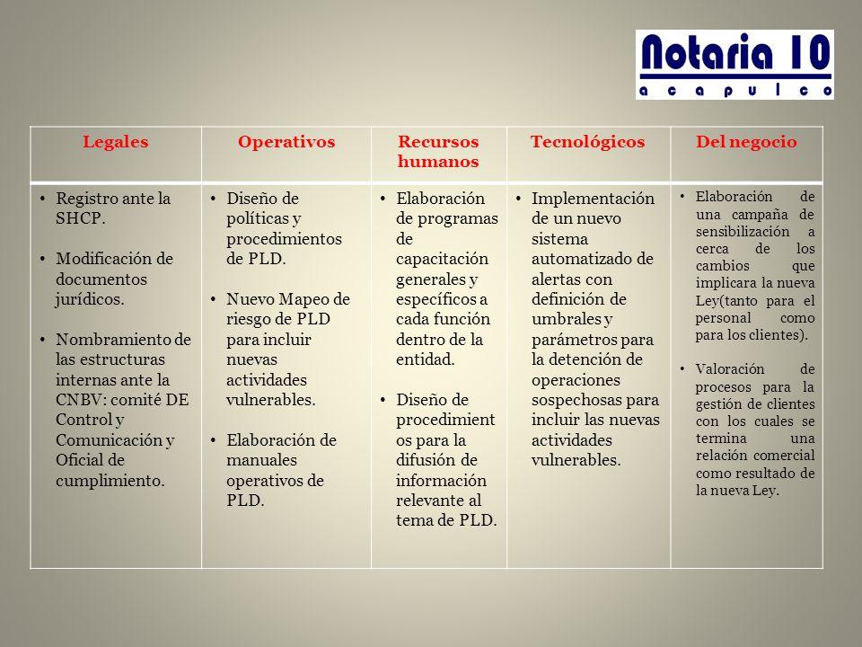 Legales Operativos Recursos humanos Tecnológicos Del negocio