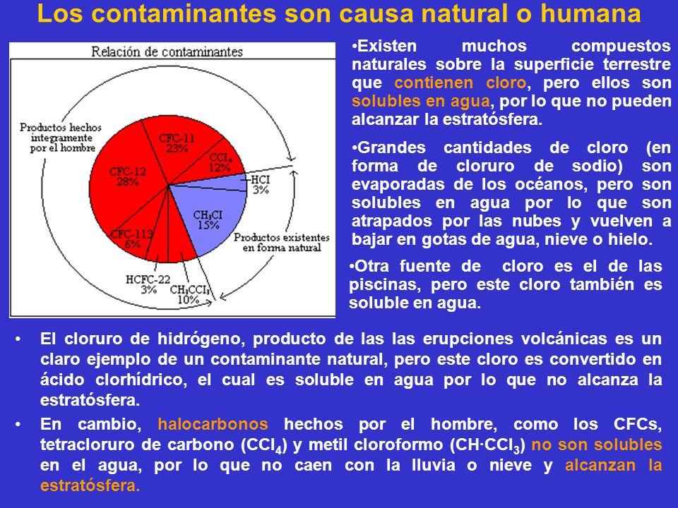 Los contaminantes son causa natural o humana