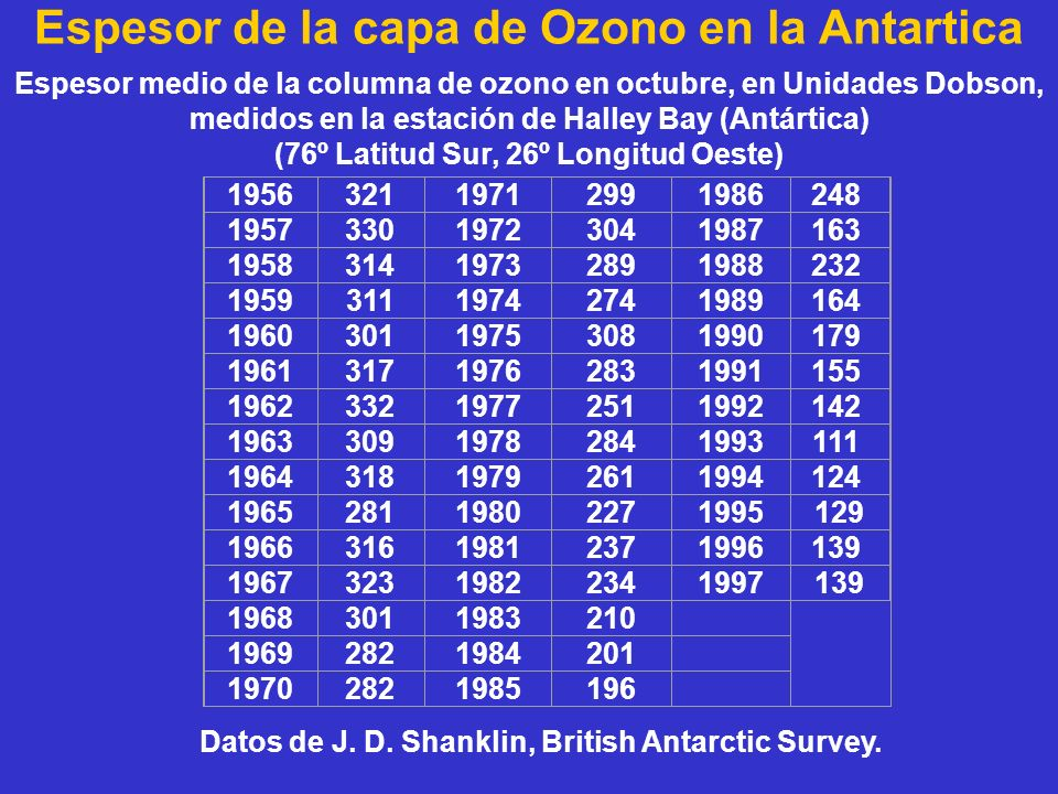 Espesor de la capa de Ozono en la Antartica
