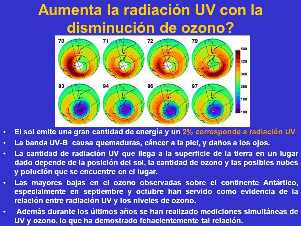 Aumenta la radiación UV con la disminución de ozono