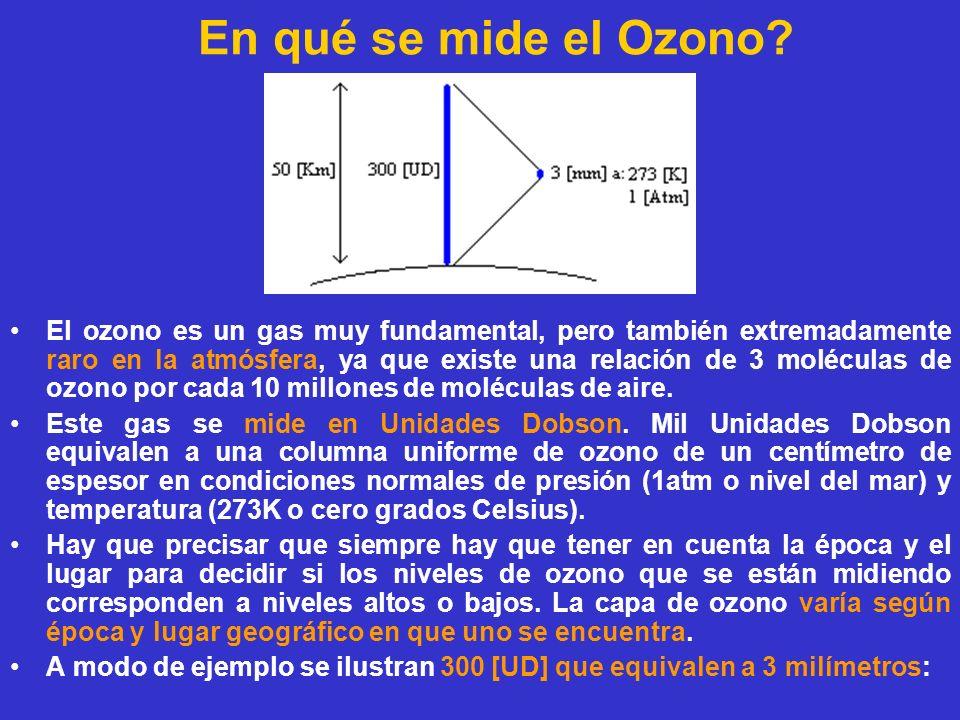 En qué se mide el Ozono