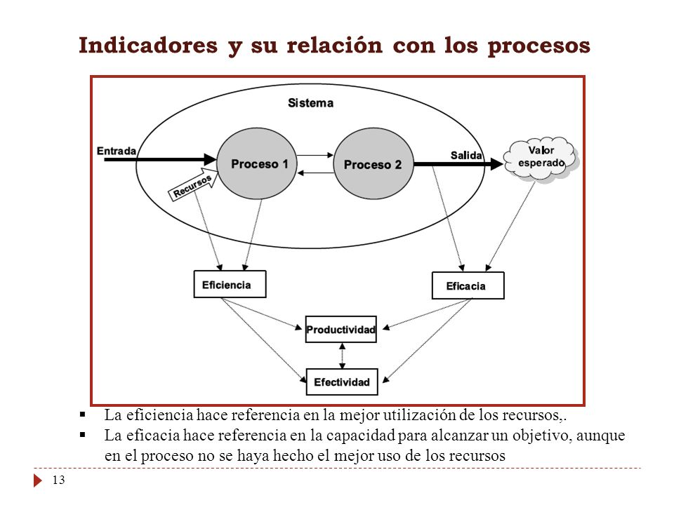 Indicadores y su relación con los procesos