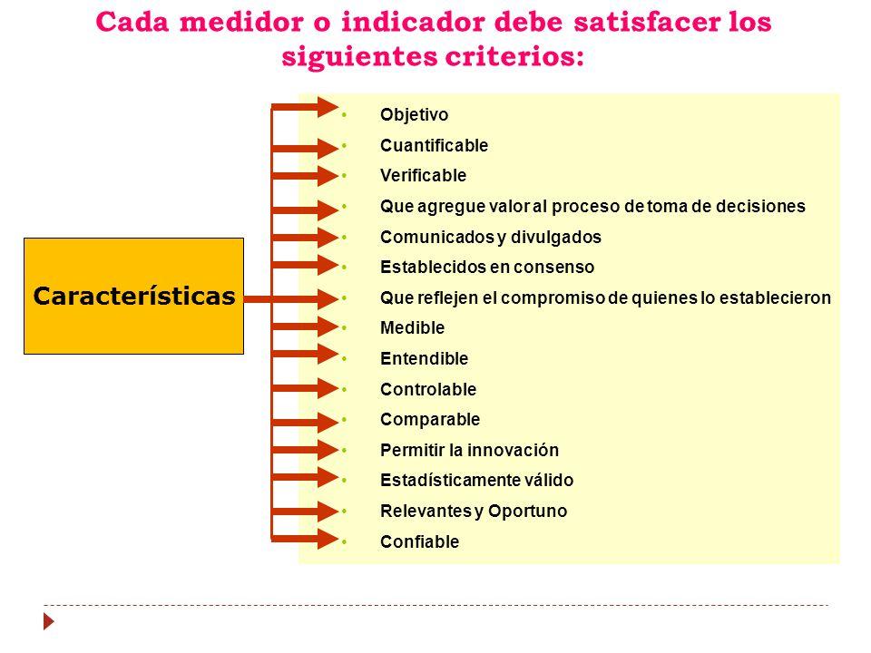 Cada medidor o indicador debe satisfacer los siguientes criterios: