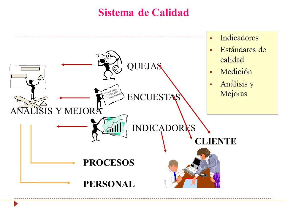Sistema de Calidad QUEJAS ENCUESTAS ANALISIS Y MEJORA INDICADORES