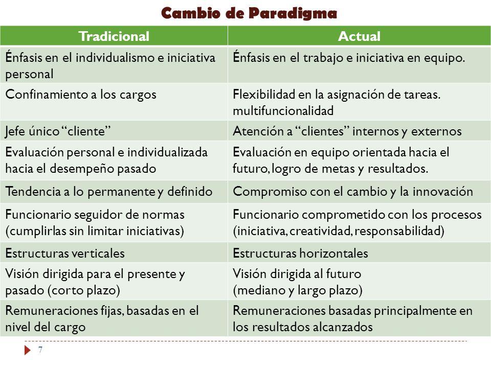 Cambio de Paradigma Tradicional Actual