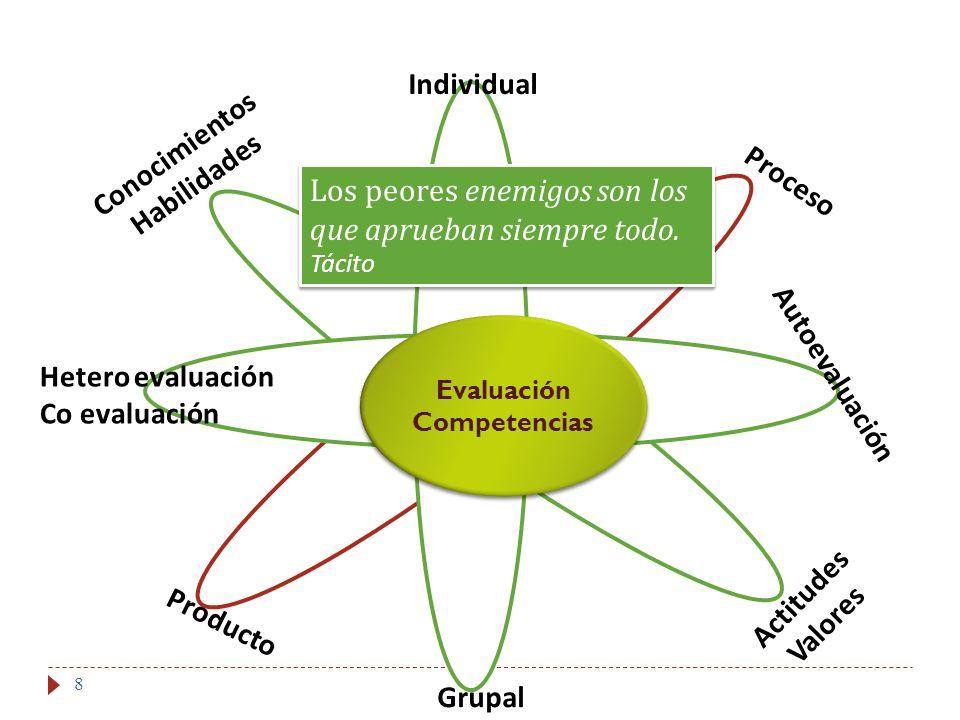 Conocimientos Habilidades Evaluación Competencias