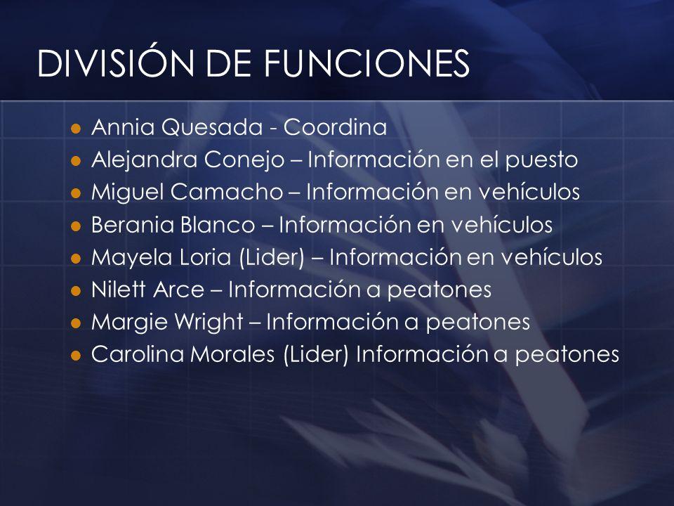 DIVISIÓN DE FUNCIONES Annia Quesada - Coordina