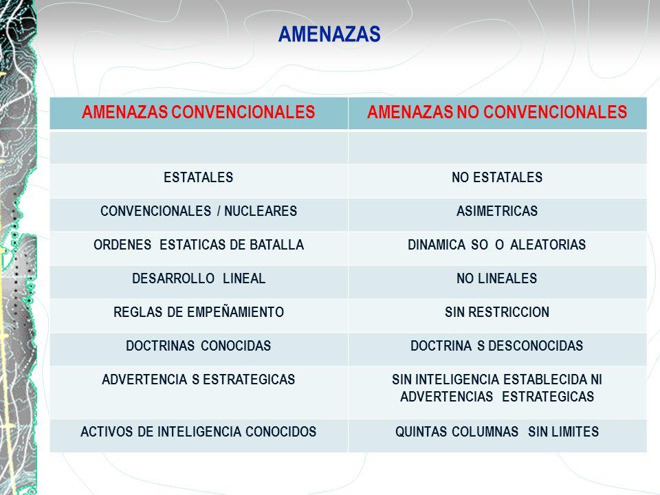 AMENAZAS AMENAZAS CONVENCIONALES AMENAZAS NO CONVENCIONALES ESTATALES