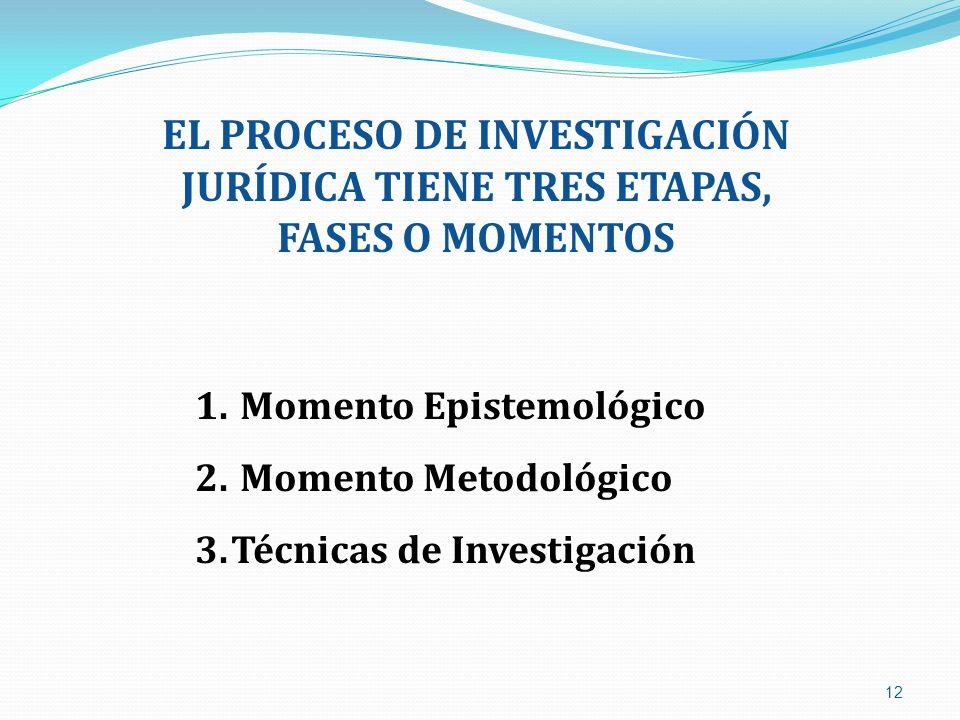 EL PROCESO DE INVESTIGACIÓN JURÍDICA TIENE TRES ETAPAS, FASES O MOMENTOS