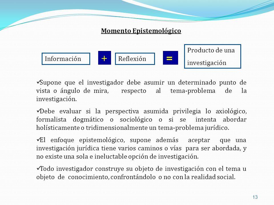+ = Momento Epistemológico Producto de una investigación Información