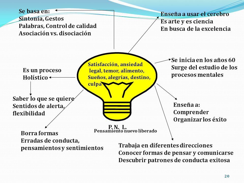 Palabras, Control de calidad Asociación vs. disociación