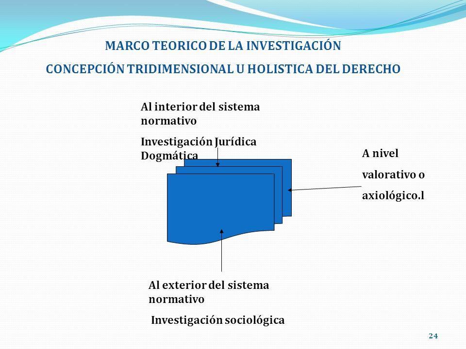 MARCO TEORICO DE LA INVESTIGACIÓN