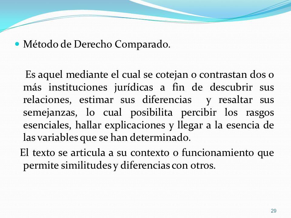 Método de Derecho Comparado.