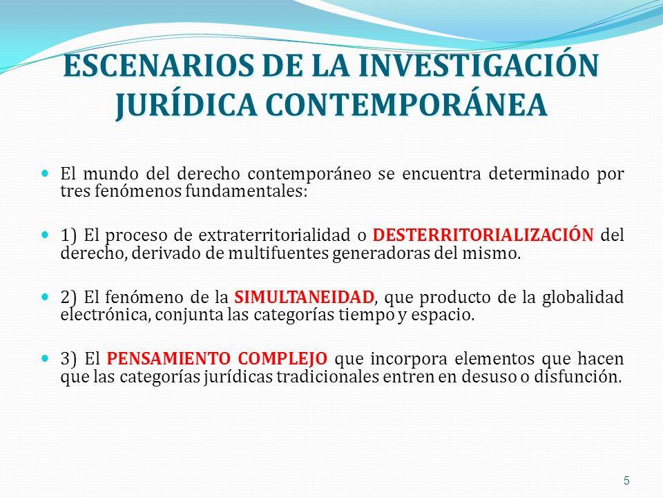 ESCENARIOS DE LA INVESTIGACIÓN JURÍDICA CONTEMPORÁNEA