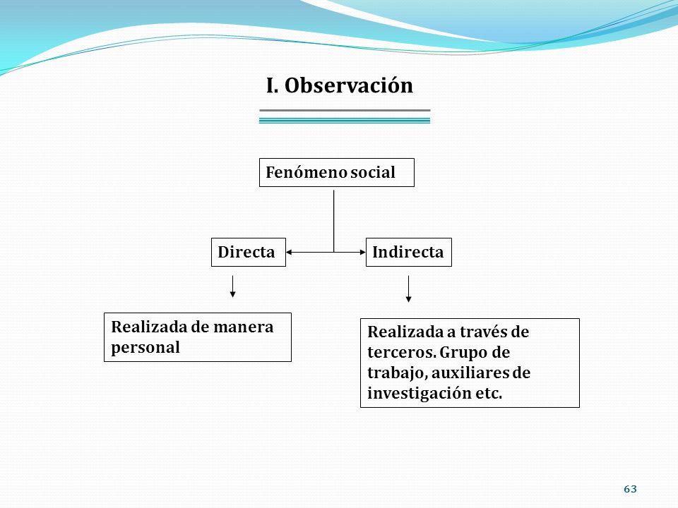 I. Observación Fenómeno social Directa Indirecta