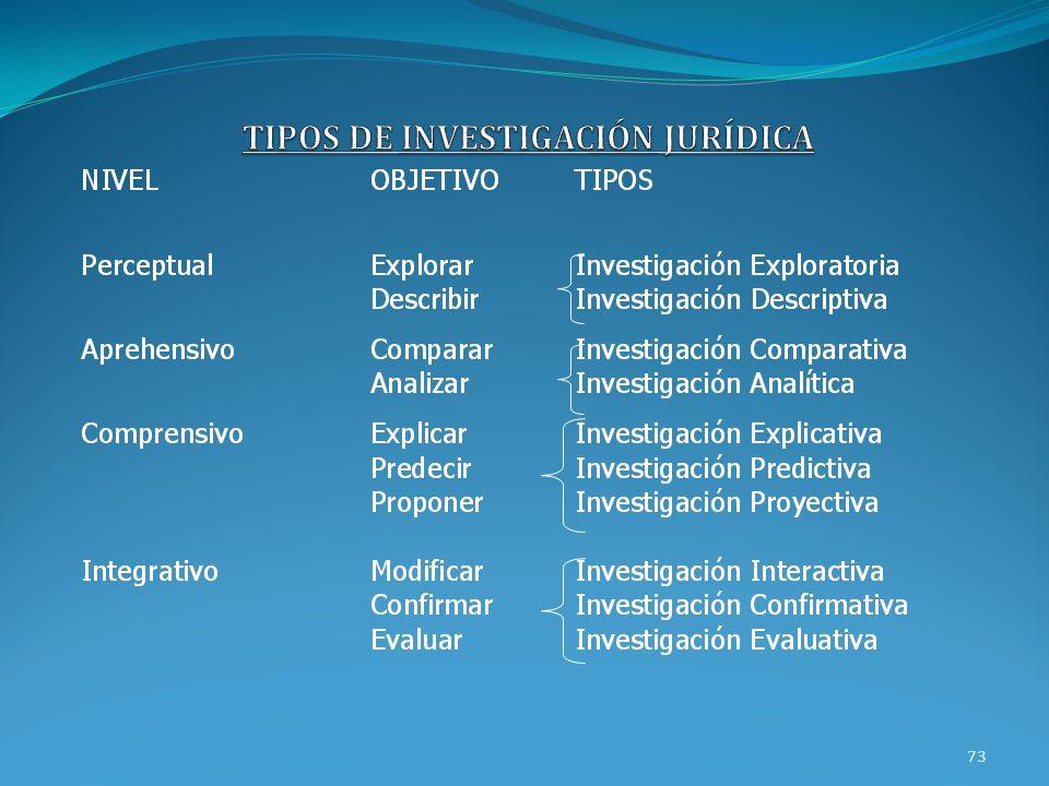 TIPOS DE INVESTIGACIÓN JURÍDICA
