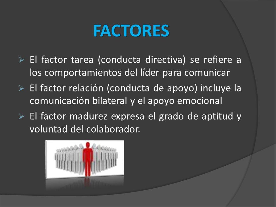 FACTORES El factor tarea (conducta directiva) se refiere a los comportamientos del líder para comunicar.