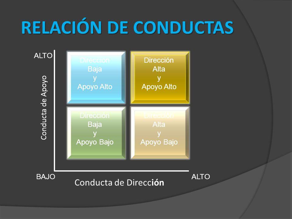 RELACIÓN DE CONDUCTAS Conducta de Dirección Conducta de Apoyo