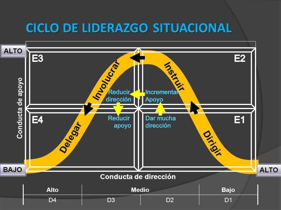 CICLO DE LIDERAZGO SITUACIONAL