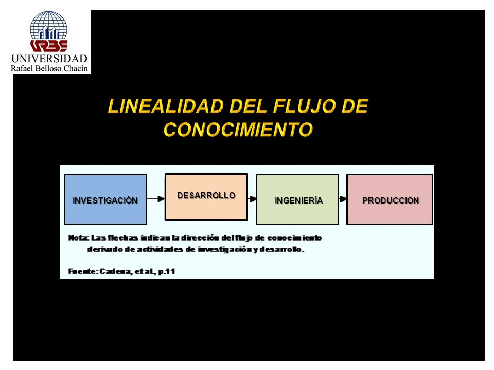 LINEALIDAD DEL FLUJO DE CONOCIMIENTO