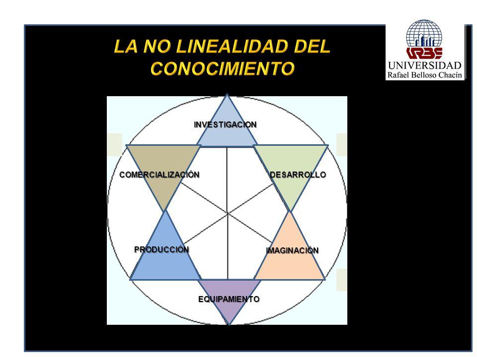 LA NO LINEALIDAD DEL CONOCIMIENTO