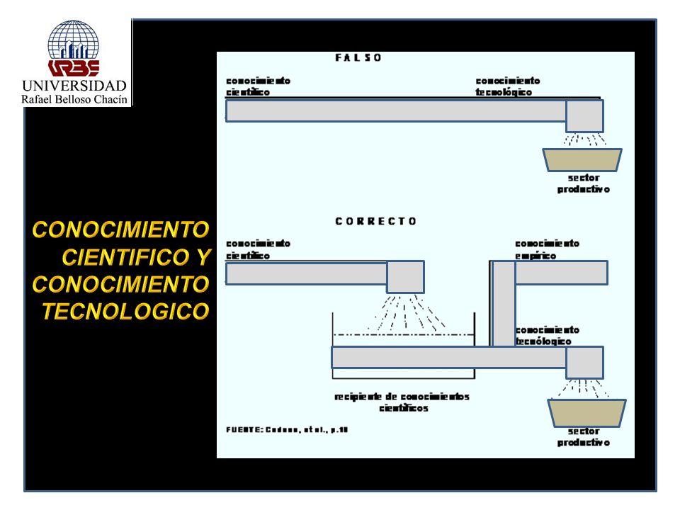CONOCIMIENTO CIENTIFICO Y CONOCIMIENTO TECNOLOGICO