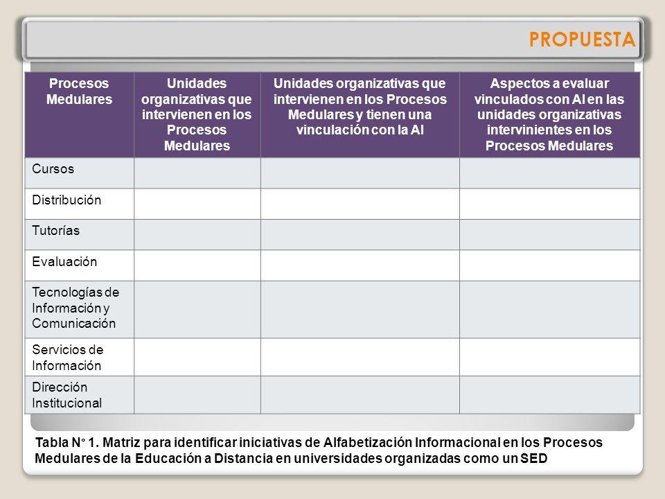 Unidades organizativas que intervienen en los Procesos Medulares