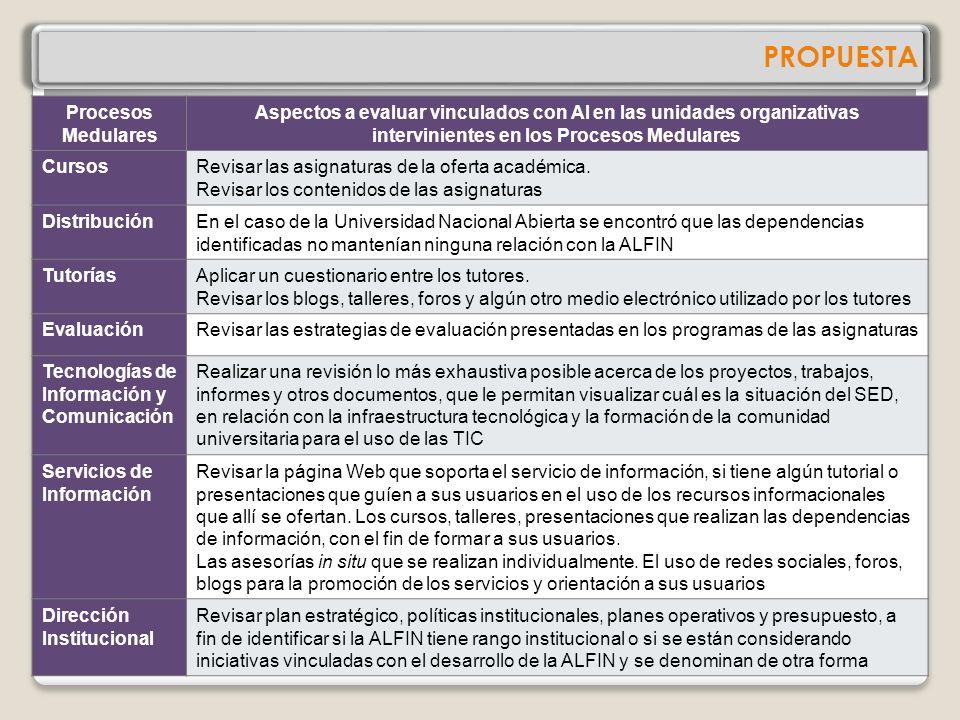 PROPUESTA Procesos Medulares