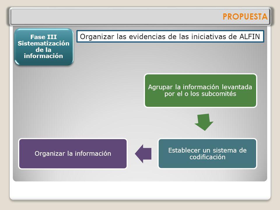 Fase III Sistematización de la información