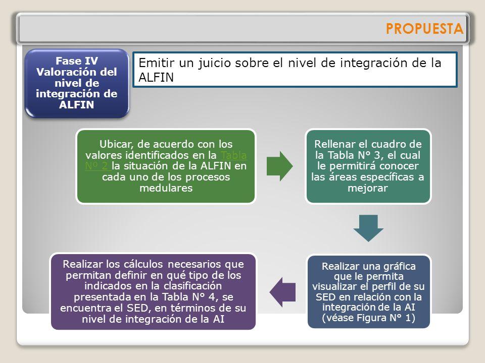 Fase IV Valoración del nivel de integración de ALFIN